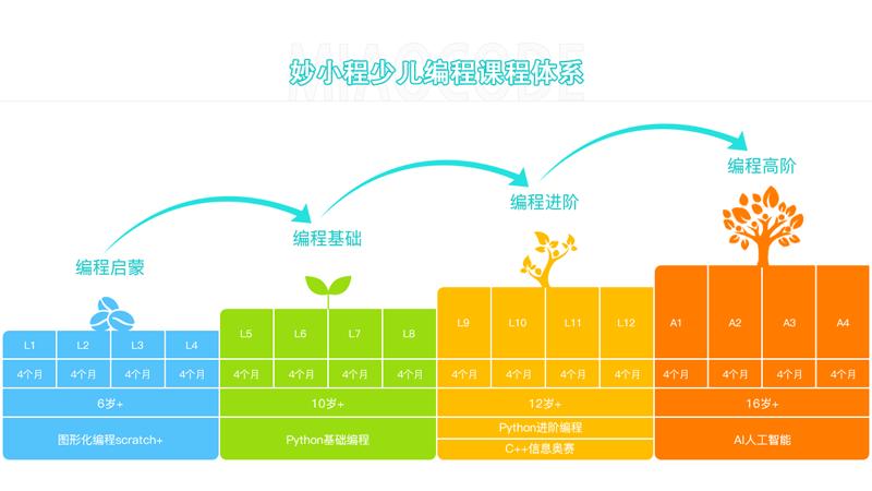 妙小程少儿编程的课程体系与阶段目标介绍